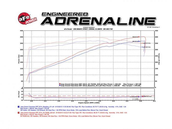 aFe Power Jeep Grand Cherokee/Durango SRT 2012+ 6.4L HEMI Cold Air Intake