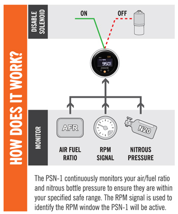 Innovate Motorsports PSN-1: PowerSafe Nitrous Bottle Pressure & Wideband Air/Fuel Ratio Gauge